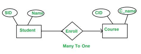 er diagram minimization of er diagram geeksforgeeks