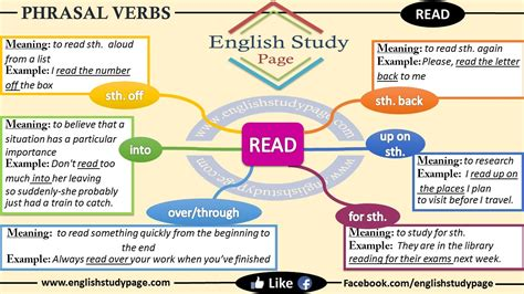 synonym words with o study page phrasal verbs read study page