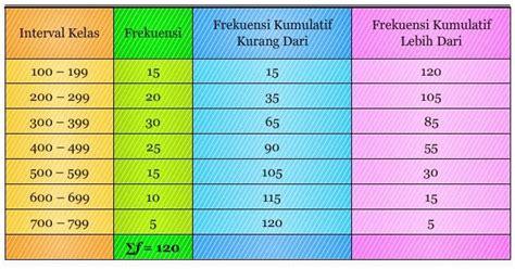 cara membuat tabel distribusi frekuensi data berkelompok di excel pembelajaran statistik pengertian ogive