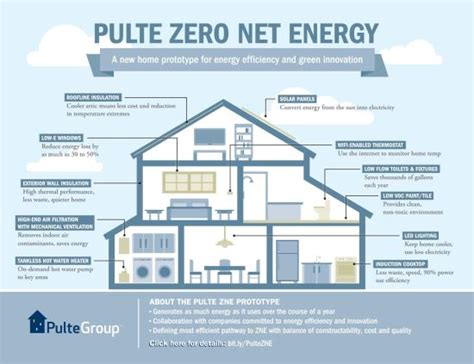 net zero energy homes for the masses green homes