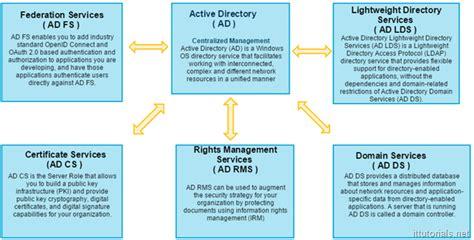 active directory tutorial  comprehensive overview  ad