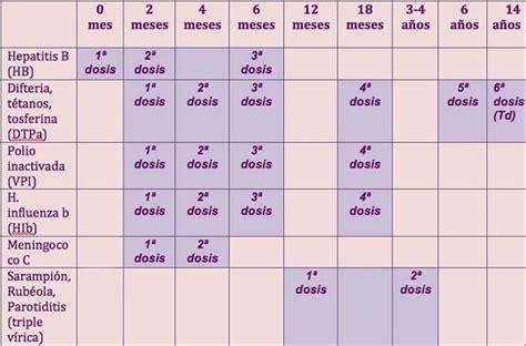 Calendario De Vacunas Search Results For Calendario De Vacunas 2015 Peru