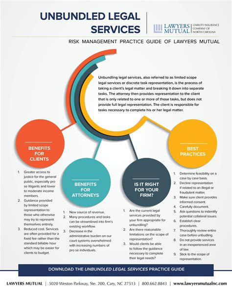 Mba In Insurance And Risk Management Scope by Unbundled Services Infographic Lawyers
