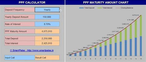 ppf section ppf calculator with yearly chart graph smart paisa