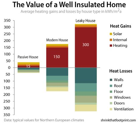 the value of a well insulated house shrinkthatfootprint