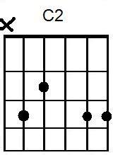C2 Chord On Guitar