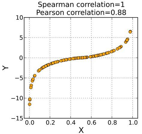 test di pearson spearman s rank correlation coefficient