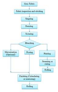 flowchart of production process production flow chart of processing for woven fabric