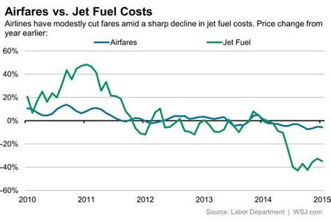 should you sell jetblue amid weak air fare environment jetblue airways corporation nasdaq