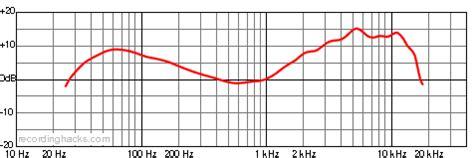 pickup pattern definition audix d6 recordinghacks com