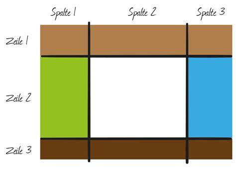 css layout modules css grid layout module kulturbanause 174 blog