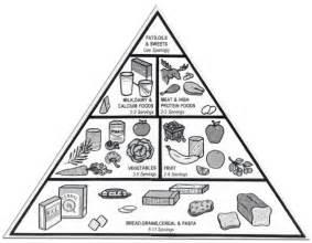 Nutrition Food Pyramid Coloring Page Coloring Pages Food Pyramid Coloring Page