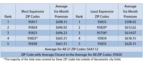 Insurance Company: Auto Insurance Zip Code Rating