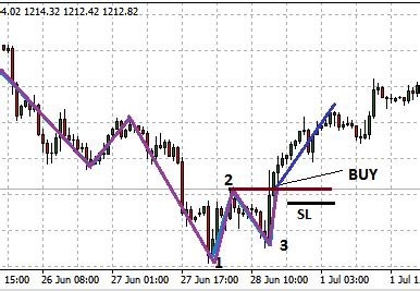 123 reversal pattern scalping reversal strategy the 1 2 3 pattern investoo com