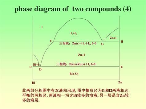 bi cd phase diagram ppt 固 液二元体系相图 二级相变 powerpoint presentation id 5413159