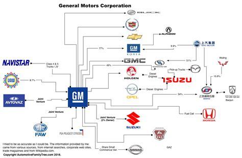 Ford Family Tree by Automotive Family Tree