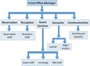 help desk operator duties and responsibilities front office management guide