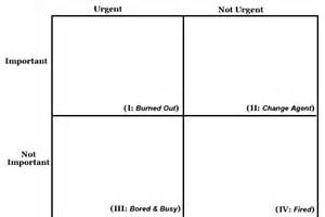 Covey Quadrants Template the four quadrents by stephen covey a method for