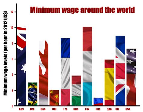 miniumum wage minimum wages why they don t work rolling alpha