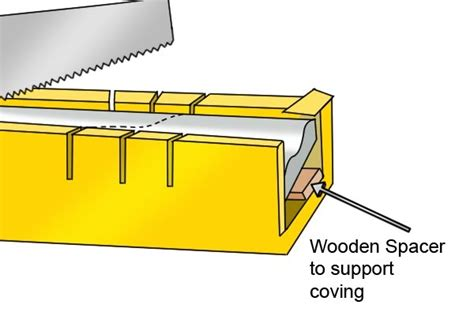 Coving Sizes How To Use A Mitre Box