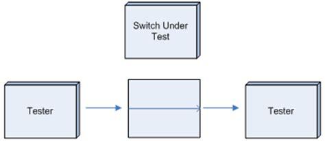 traffic pattern theory unidirectional traffic pattern optical systems