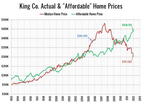 cheapest home prices in us reader rant seattle home prices still quot make no sense