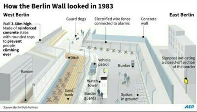 how long is a section of land if the berlin wall was only 96 miles long and germany is