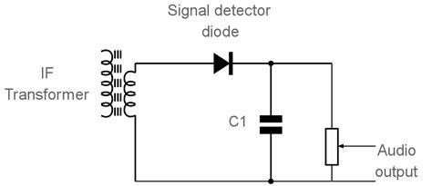 diode envelope detector diode detector am envelope demodulator electronics notes
