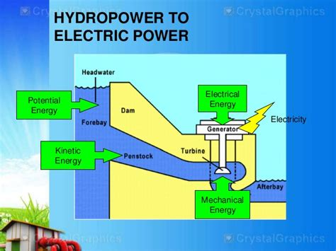 layout of hydro power plant neat diagram hydropower drawing gallery