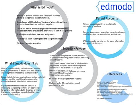 edmodo official website a media specialist s guide to the internet web 2 0 tools a p