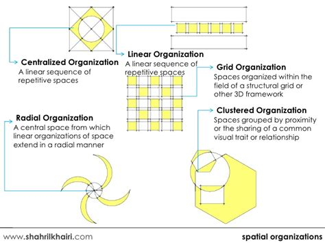 spatial layout meaning spatial