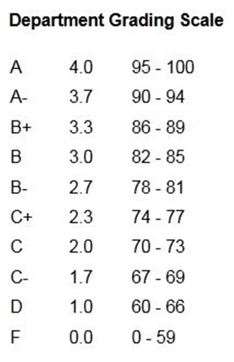 college letter grade scale levelings