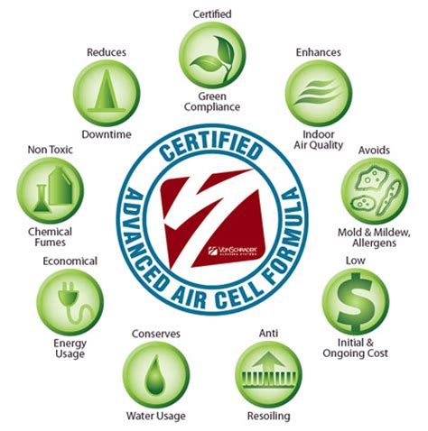 Which Carpet Cleaning Company Is Non Toxic - green carpet cleaning wny residential commercial