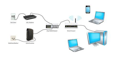 dual wan router netvodo router und technik