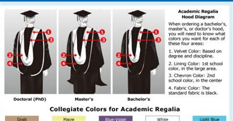academic colors graduation shop the different graduation regalia colors