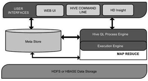 tutorialspoint hbase image gallery hive architecture