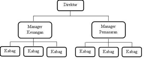 membuat struktur organisasi sederhana kelompokempat aplikasi bisnis ti struktur organisasi