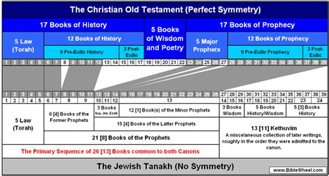 three sections of the hebrew bible who are the 24 elders in rev page 2 christian chat