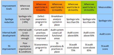 Improvement Roadmaps Continuous Improvement Toolkit Process Improvement Roadmap Template