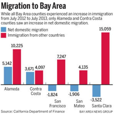 migration pattern meaning in hindi the middle class migration out of california while
