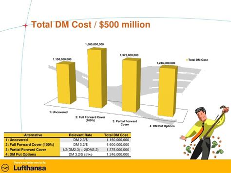 Mba Total Cost by Lufthansa Study Presentation Mba