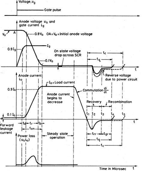 switching characteristics of diode and transistor thyristor switching characteristics power electronics a to z