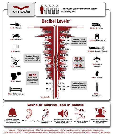 Interior Noise Levels Of Cars by Car Interior Decibel Comparison Autos Post