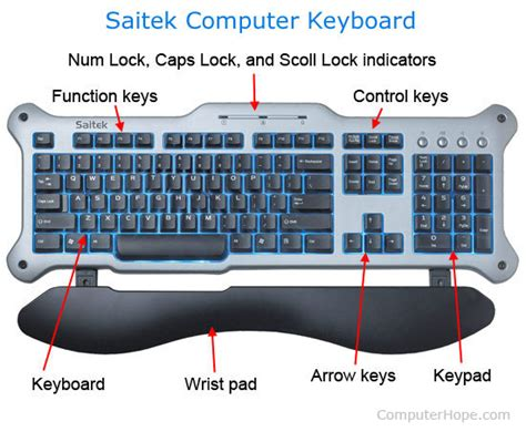 layout definition computer what is a keyboard