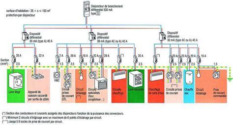 norme nfc 15 100 cuisine sttrateg travaux d installation 233 lectrique et de domotique