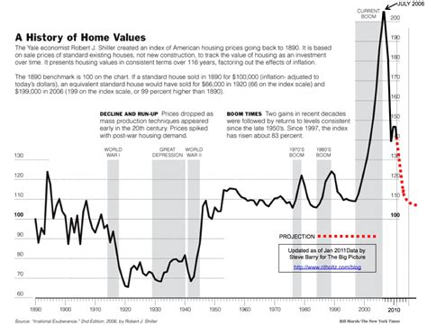 shiller 100 year chart 2011 update the big picture