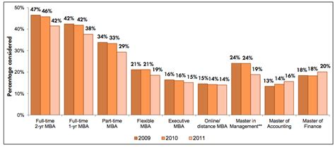 Decline In Mba Applications by Slight Decline In Mba Program Interest Page 2 Of 2