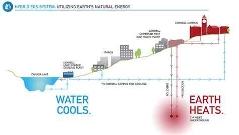 Chp Scale Locations earth source heat cornell sustainable campus
