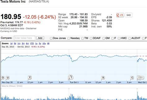Tesla Exploration Stock Tesla Stock Premarket Tesla Image