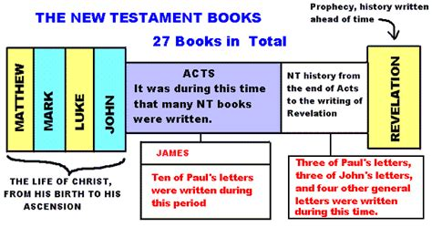 testament books paul new testament bible quotes quotesgram